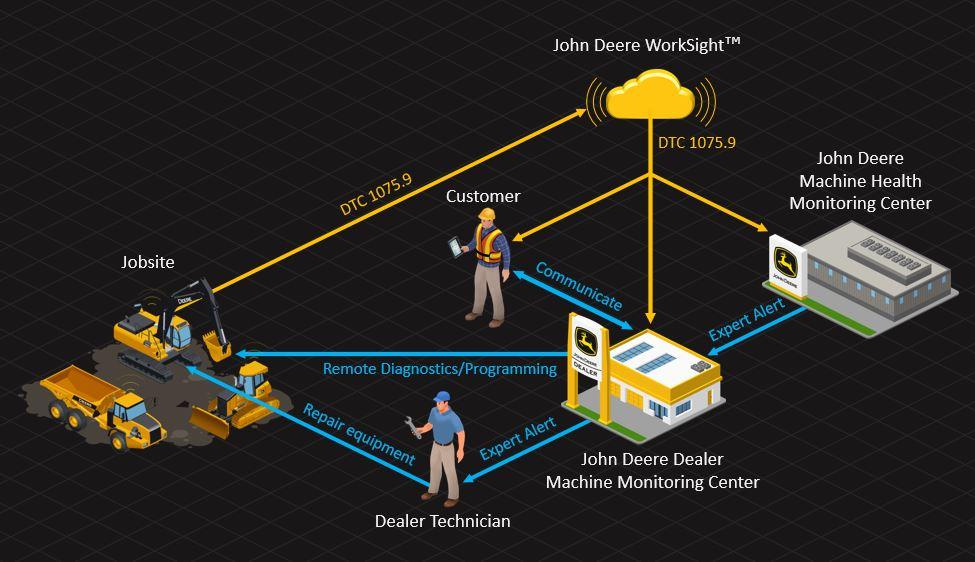 John Deere CA | Machine Monitoring Network